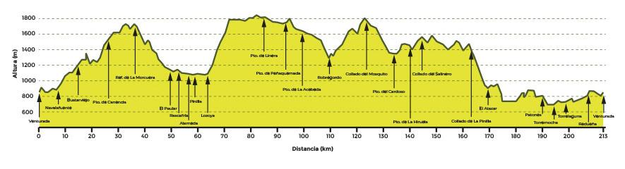 rutas bicicleta Madrid